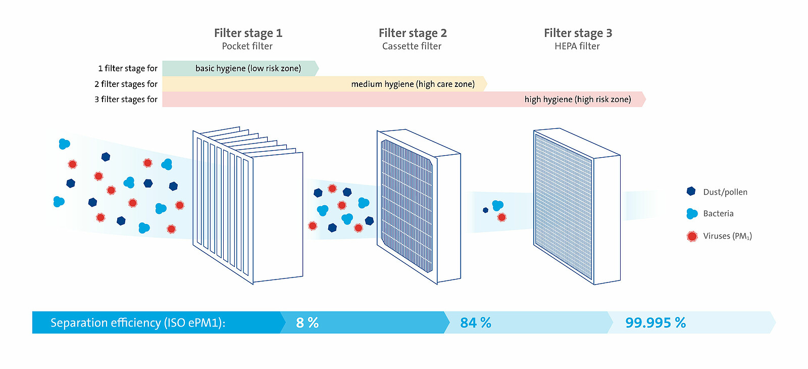 [Translate to English (US):] fewer-viruses-multi-stage-air-filter-systems