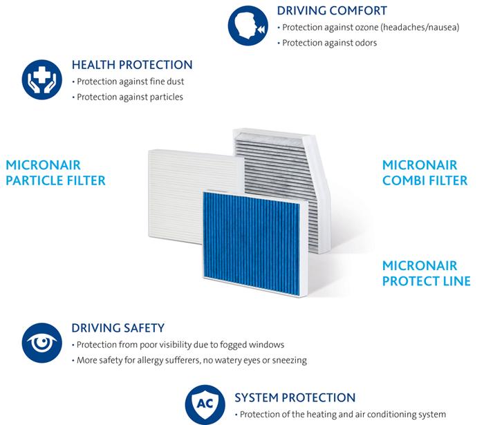 cabin air filters - freudenberg filtration