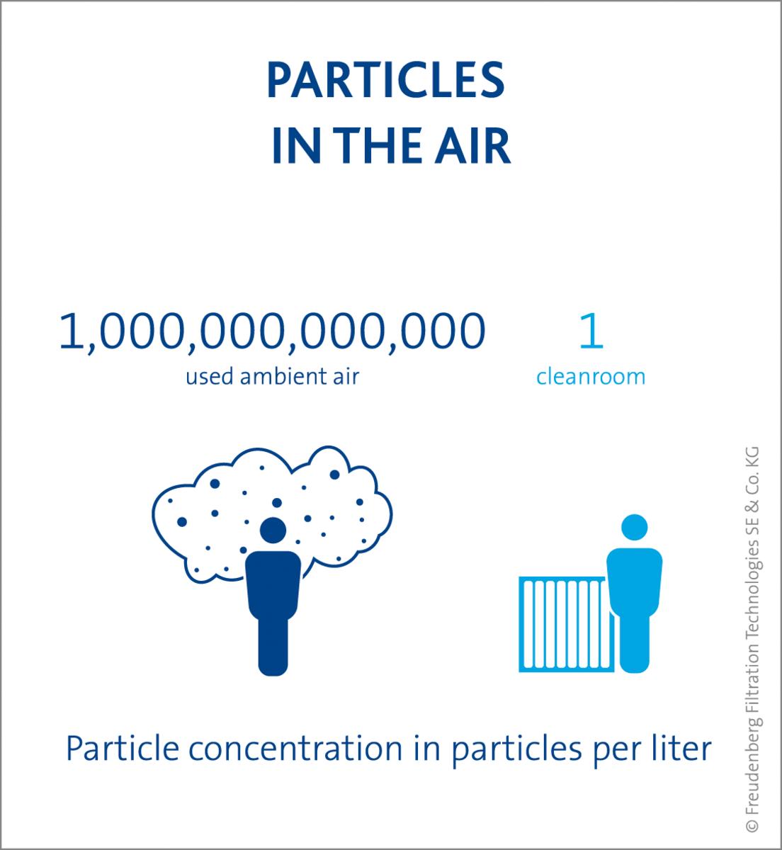 why filtration freudenberg filtration technologies