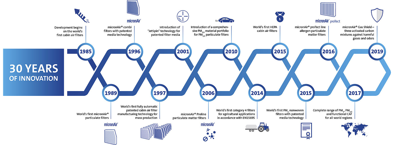 30 years of micronAir innovation