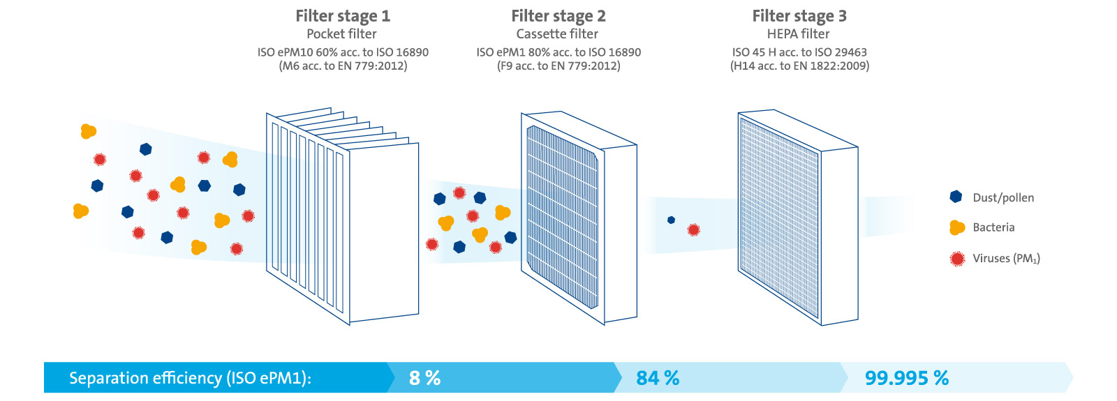 Filter stages and separation efficiencies