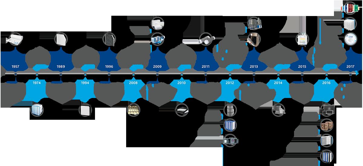Innovationen Freudenberg Filtration Technologies